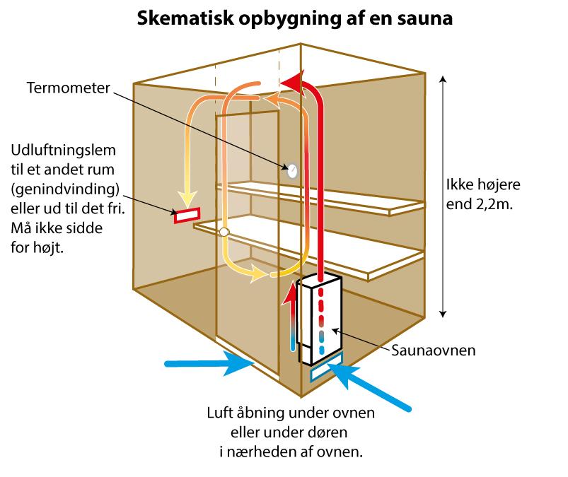 sauna byg selv